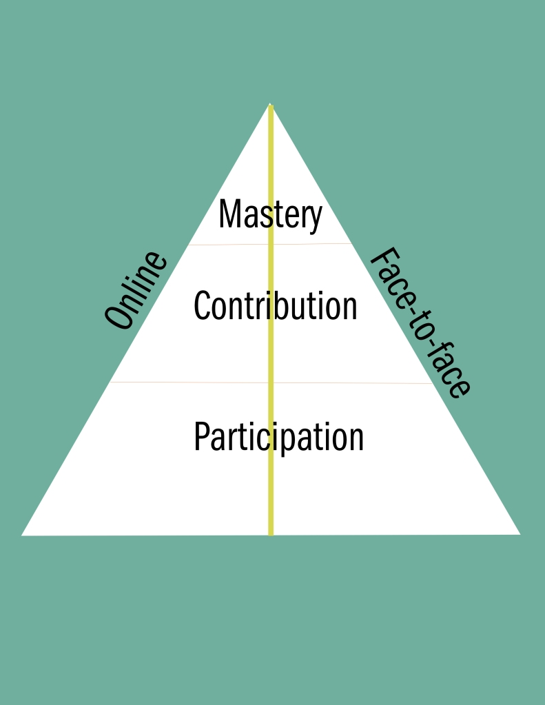 Pyramind of Engagement 2